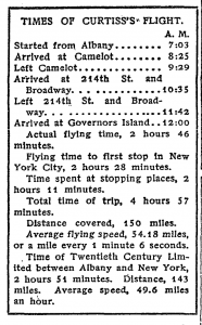 Times of Curtiss's Flight